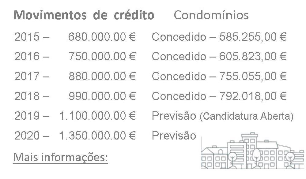 Créditos a Condomínios 0% Juros